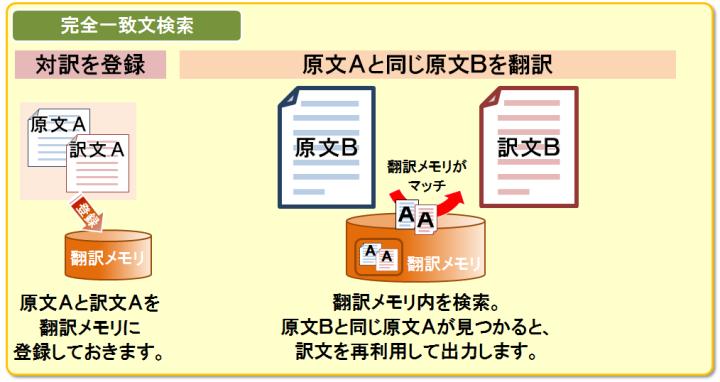 完全一致文検索。登録した文と同じ文を翻訳する際には、以前の訳文を再利用します。