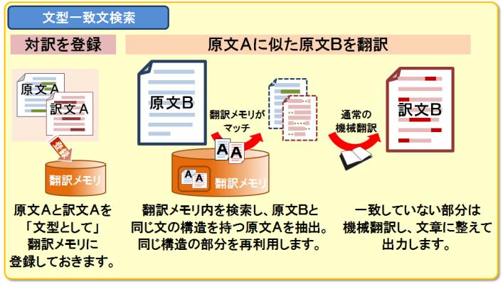 文型一致文検索。頻出する文の骨格を「文型」として登録しておくことで、文中でわずかに変化する箇所を認識し、差異のある部分は機械翻訳して出力します