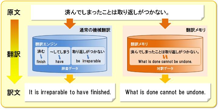 通常の機械翻訳と翻訳メモリによる翻訳の違い。翻訳メモリによる翻訳では文の解析や辞書引きは行わず、原文に対する訳文を返します