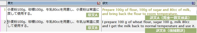 文番号1の対訳(原文A・訳文A)を翻訳メモリに登録した後、文番号2の原文Bを翻訳した例。ほとんど同じ文ですが、翻訳メモリ登録した対訳文が活用されず、機械翻訳された結果が表示されました。