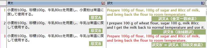 類似文検索で翻訳した例(3行目)。自動文型一致文検索できない場合でも原文に近い文が例示されるため、機械翻訳の結果(2行目)から全文を起こす必要がなく、微修正のみで完成訳を作成することができます。
