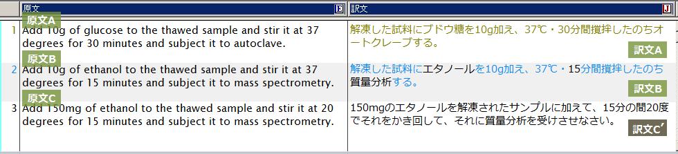 原文Cは原文Aと「似ていない」と判定され、通常の機械翻訳が実施されました