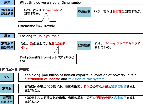 専門語辞書適応例