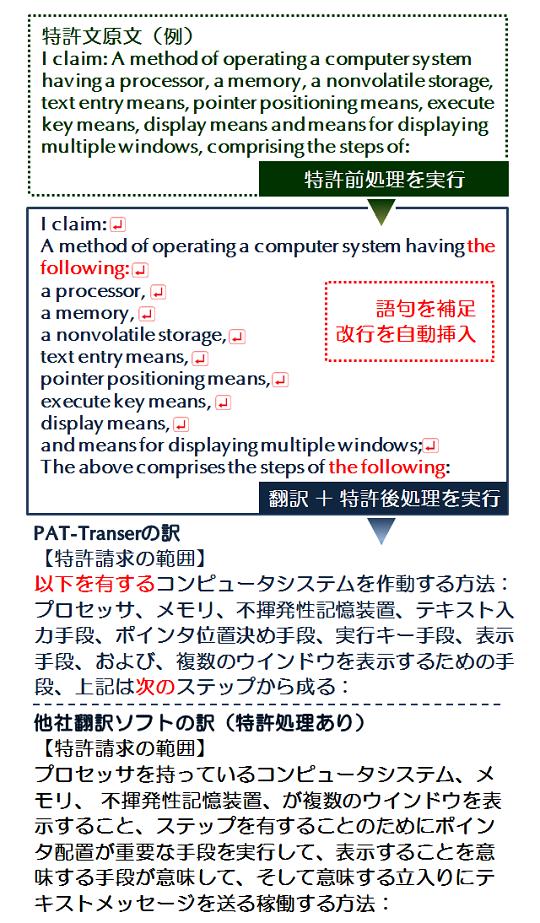 PAT-Transer V14 高品質翻訳